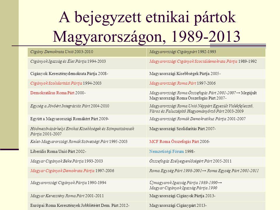 A bejegyzett etnikai pártok Magyarországon, 1989-2013 Cigány Demokrata Unió 2003-2010Magyarországi Cigánypárt 1992-1993 Cigányok Igazság és Élet Pártj