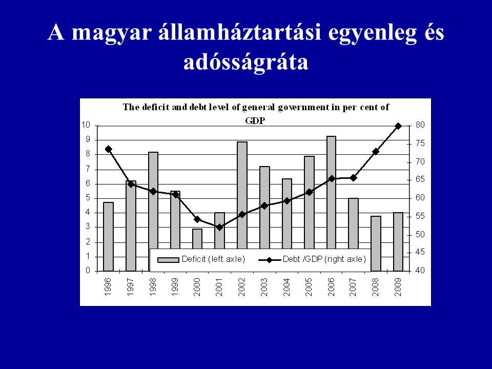A magyar államháztartási egyenleg és adósságráta