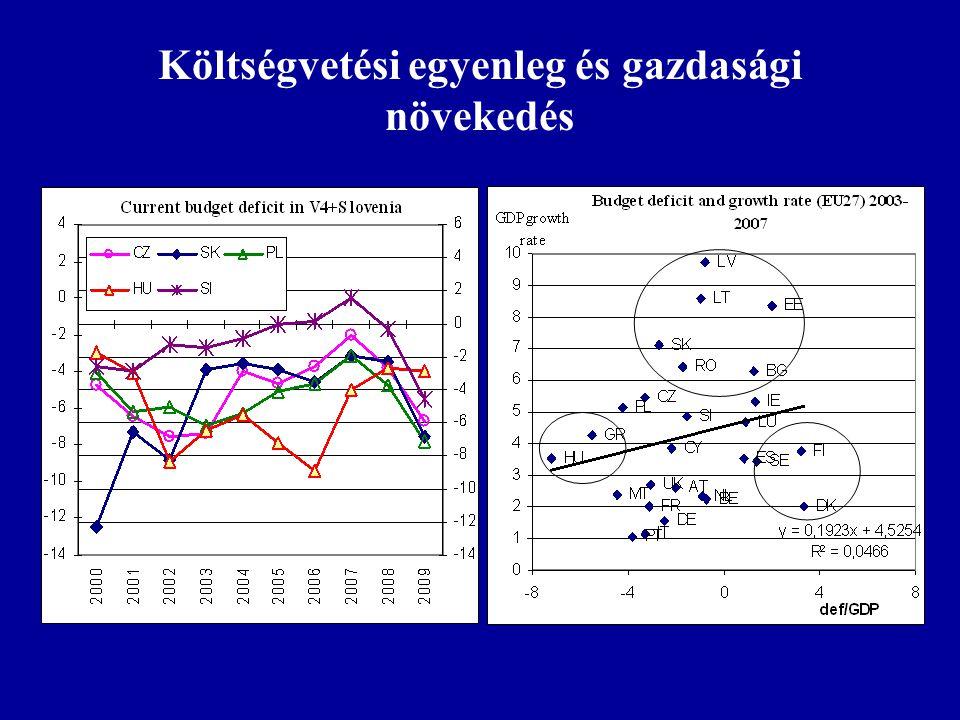 A GDP növekedése 2000-2009 (2000=100)