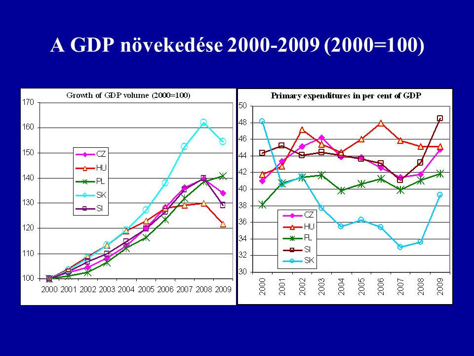 A magyar és a szlovák költségvetési kiadások szerkezete
