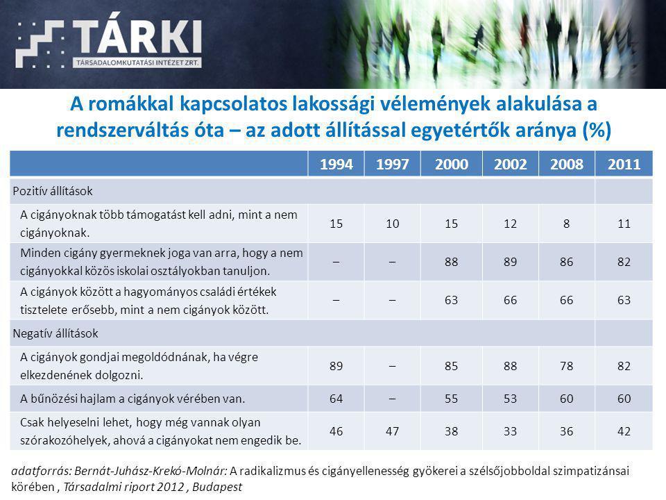 A romákkal kapcsolatos lakossági vélemények alakulása a rendszerváltás óta – az adott állítással egyetértők aránya (%) 199419972000200220082011 Pozití