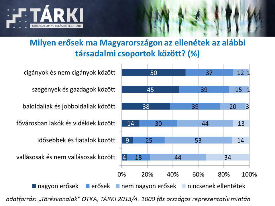 """Milyen erősek ma Magyarországon az ellenétek az alábbi társadalmi csoportok között? (%) adatforrás: """"Törésvonalak"""" OTKA, TÁRKI 2013/4. 1000 fős ország"""
