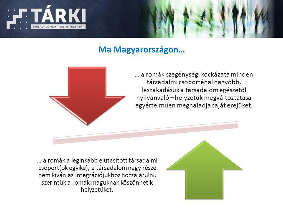 Ma Magyarországon… … a romák szegénységi kockázata minden társadalmi csoporténál nagyobb, leszakadásuk a társadalom egészétől nyilvánvaló – helyzetük