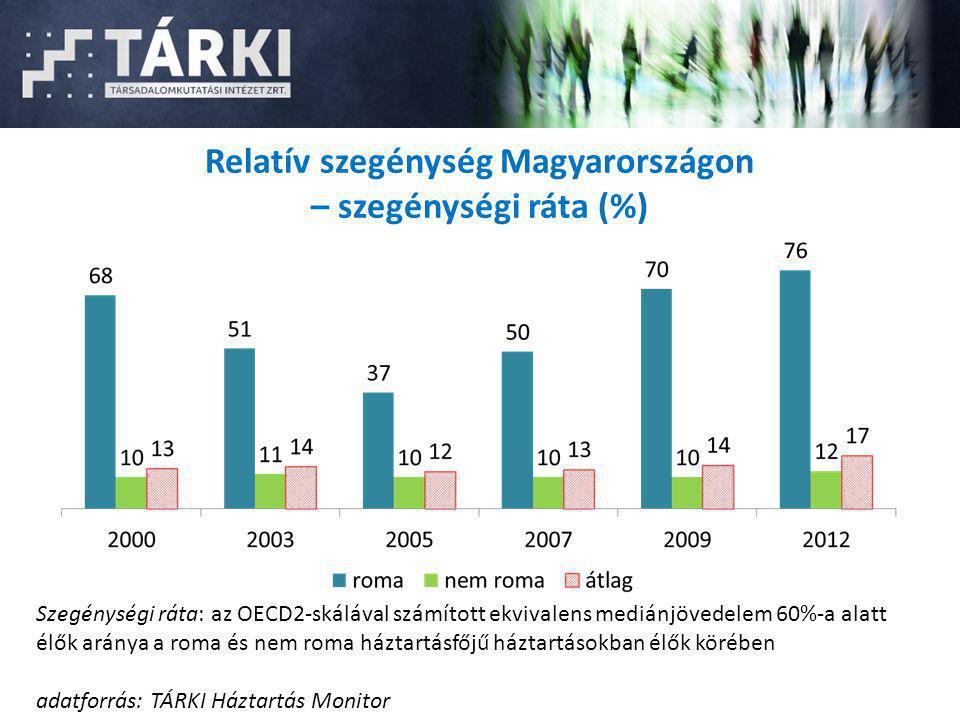 Relatív szegénység Magyarországon – szegénységi ráta (%) Szegénységi ráta: az OECD2-skálával számított ekvivalens mediánjövedelem 60%-a alatt élők ará