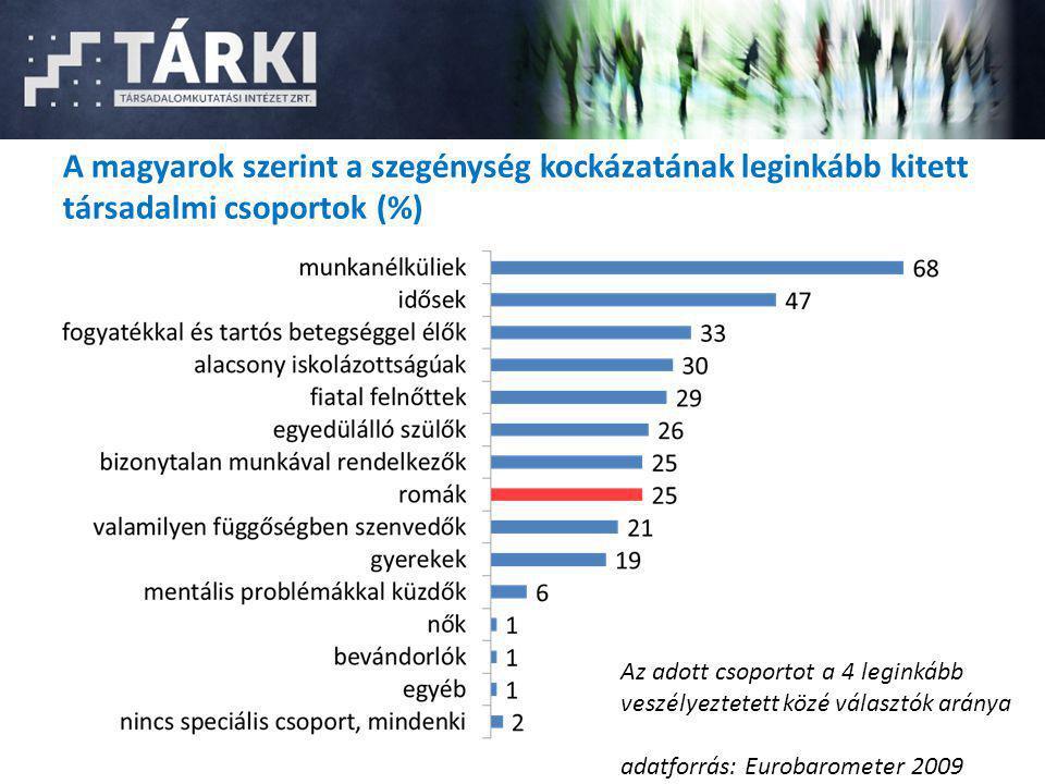 A magyarok szerint a szegénység kockázatának leginkább kitett társadalmi csoportok (%) Az adott csoportot a 4 leginkább veszélyeztetett közé választók