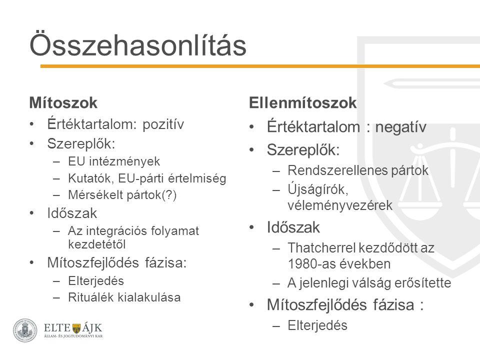 Összehasonlítás MítoszokEllenmítoszok Értéktartalom: pozitív Szereplők: –EU intézmények –Kutatók, EU-párti értelmiség –Mérsékelt pártok(?) Időszak –Az integrációs folyamat kezdetétől Mítoszfejlődés fázisa: –Elterjedés –Rituálék kialakulása Értéktartalom : negatív Szereplők: –Rendszerellenes pártok –Újságírók, véleményvezérek Időszak –Thatcherrel kezdődött az 1980-as években –A jelenlegi válság erősítette Mítoszfejlődés fázisa : –Elterjedés