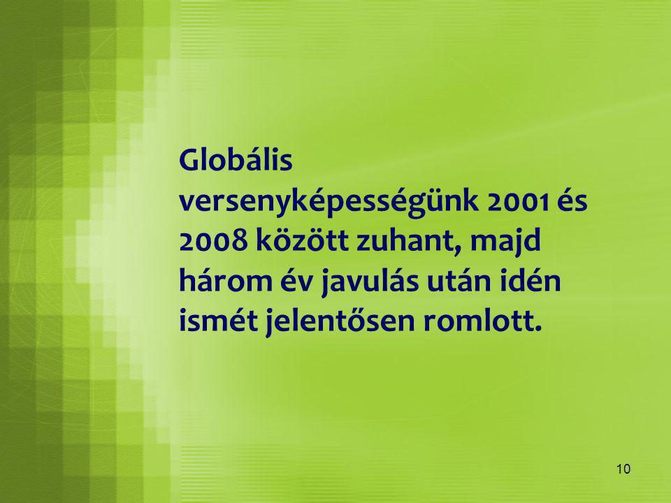 10 Globális versenyképességünk 2001 és 2008 között zuhant, majd három év javulás után idén ismét jelentősen romlott.