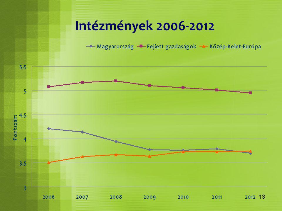 13 Intézmények 2006-2012