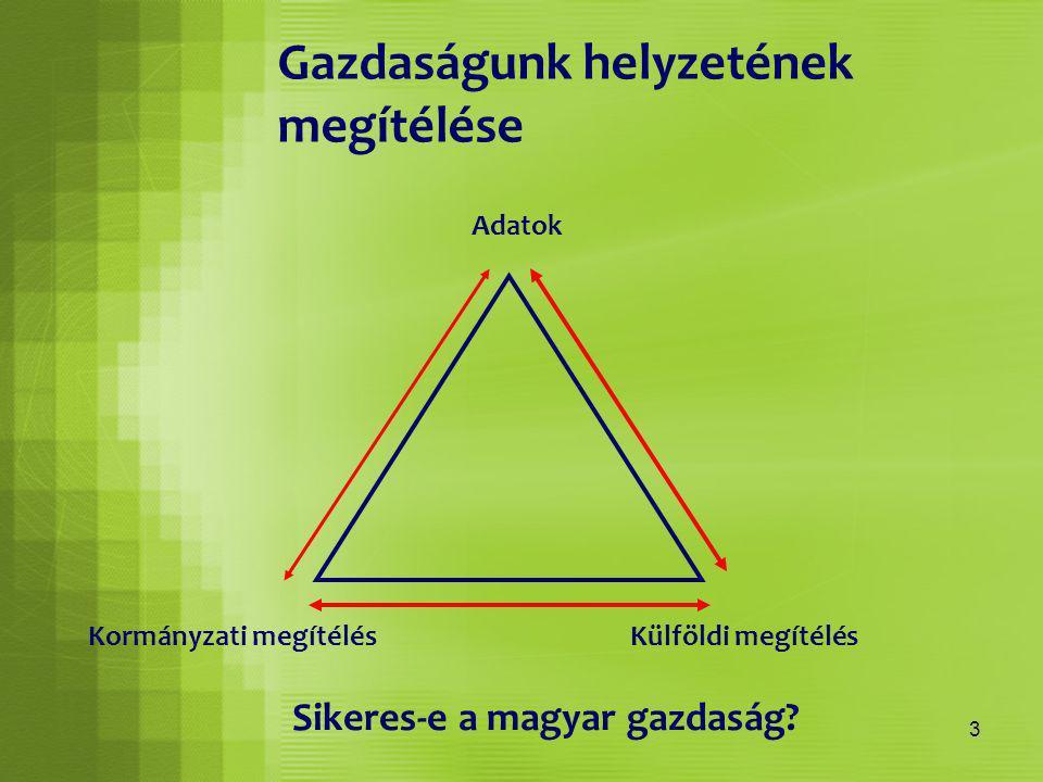 3 Gazdaságunk helyzetének megítélése Adatok Kormányzati megítélésKülföldi megítélés Sikeres-e a magyar gazdaság?