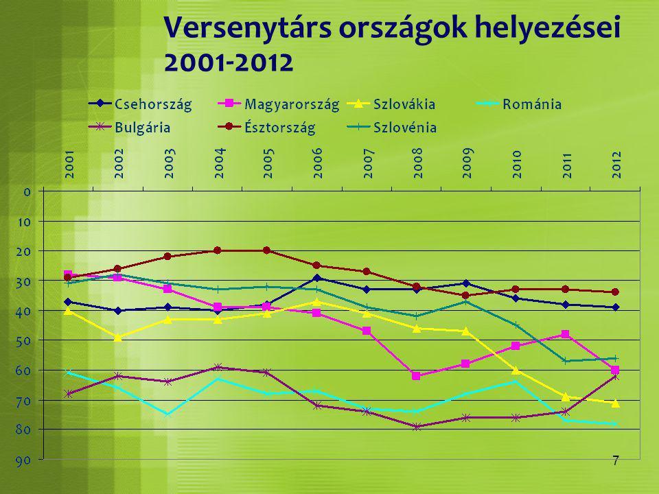 7 Versenytárs országok helyezései 2001-2012