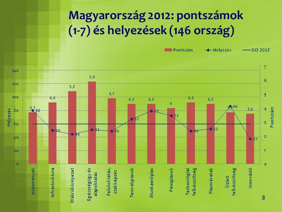 8 Magyarország 2012: pontszámok (1-7) és helyezések (146 ország)