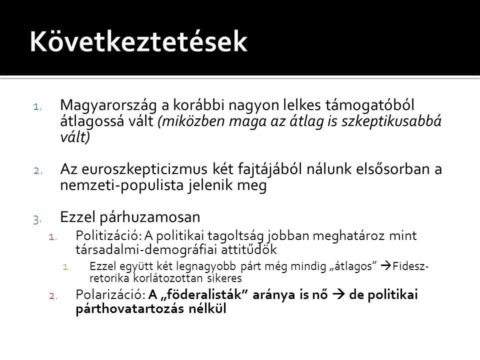 1. Magyarország a korábbi nagyon lelkes támogatóból átlagossá vált (miközben maga az átlag is szkeptikusabbá vált) 2. Az euroszkepticizmus két fajtájá