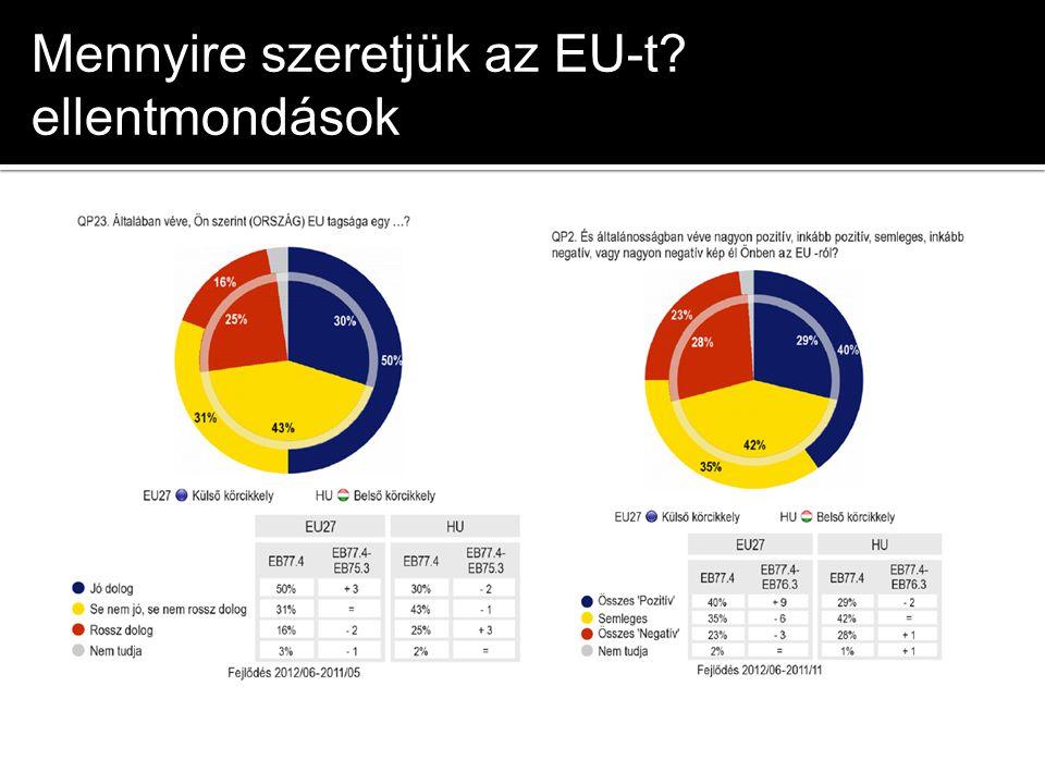 Mennyire szeretjük az EU-t ellentmondások