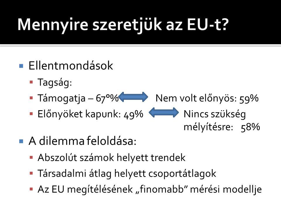 """ Ellentmondások  Tagság:  Támogatja – 67°% Nem volt előnyös: 59%  Előnyöket kapunk: 49%Nincs szükség mélyítésre: 58%  A dilemma feloldása:  Abszolút számok helyett trendek  Társadalmi átlag helyett csoportátlagok  Az EU megítélésének """"finomabb mérési modellje"""