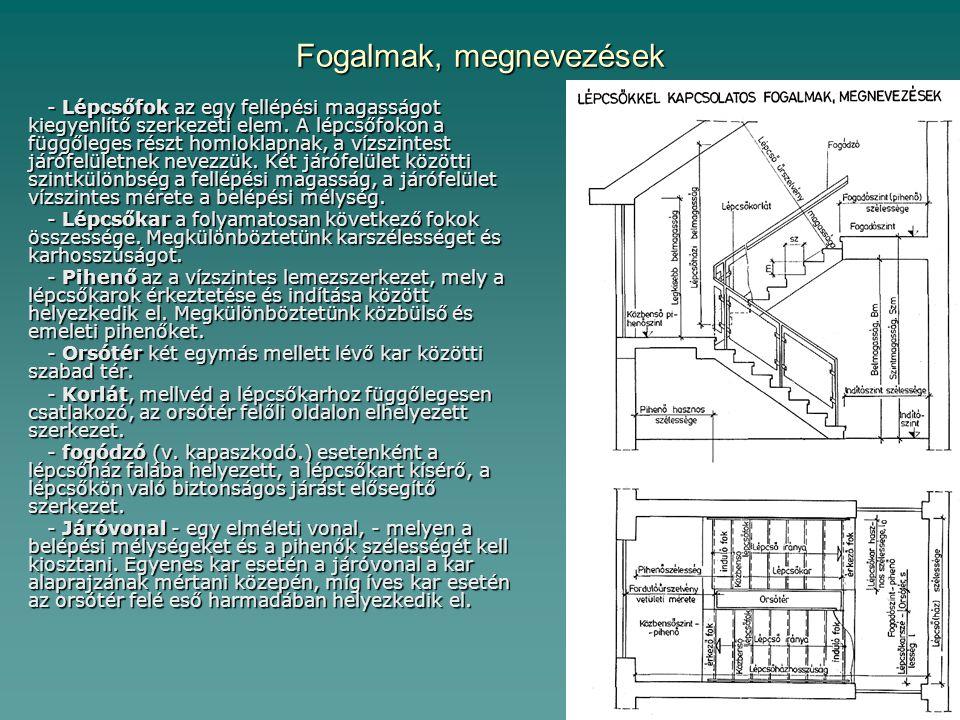 Szabályozottság Az OTÉK (Országos Településrendezési és Építési Követelmények) különböző funkciókra, forgalmi nagyságrendekre, - a lépcsők hajlási szögére, szélességi méreteire, anyagaira, kialakítására, - a lépcsőházak, pihenők tervezésére részletes előírásokat tartalmaz.