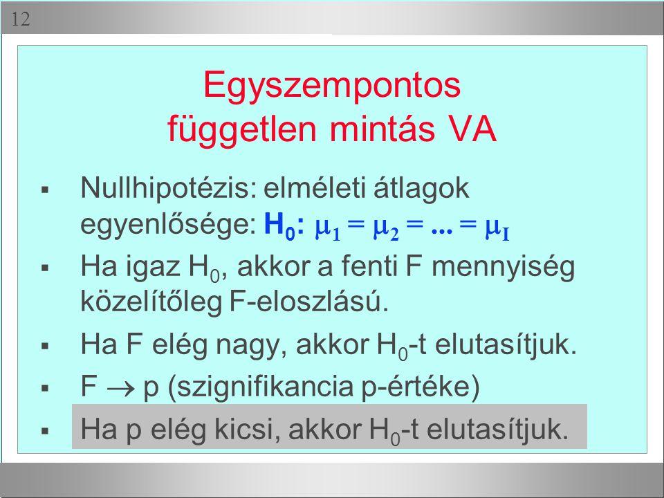  Egyszempontos független mintás VA  Nullhipotézis: elméleti átlagok egyenlősége: H 0 :  1 =  2 =... =  I  Ha igaz H 0, akkor a fenti F mennyisé