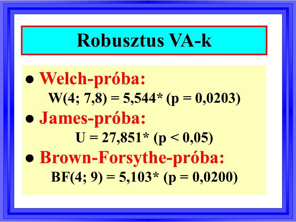 l Welch-próba: W(4; 7,8) = 5,544* (p = 0,0203) l James-próba: U = 27,851* (p < 0,05) l Brown-Forsythe-próba: BF(4; 9) = 5,103* (p = 0,0200) Robusztus