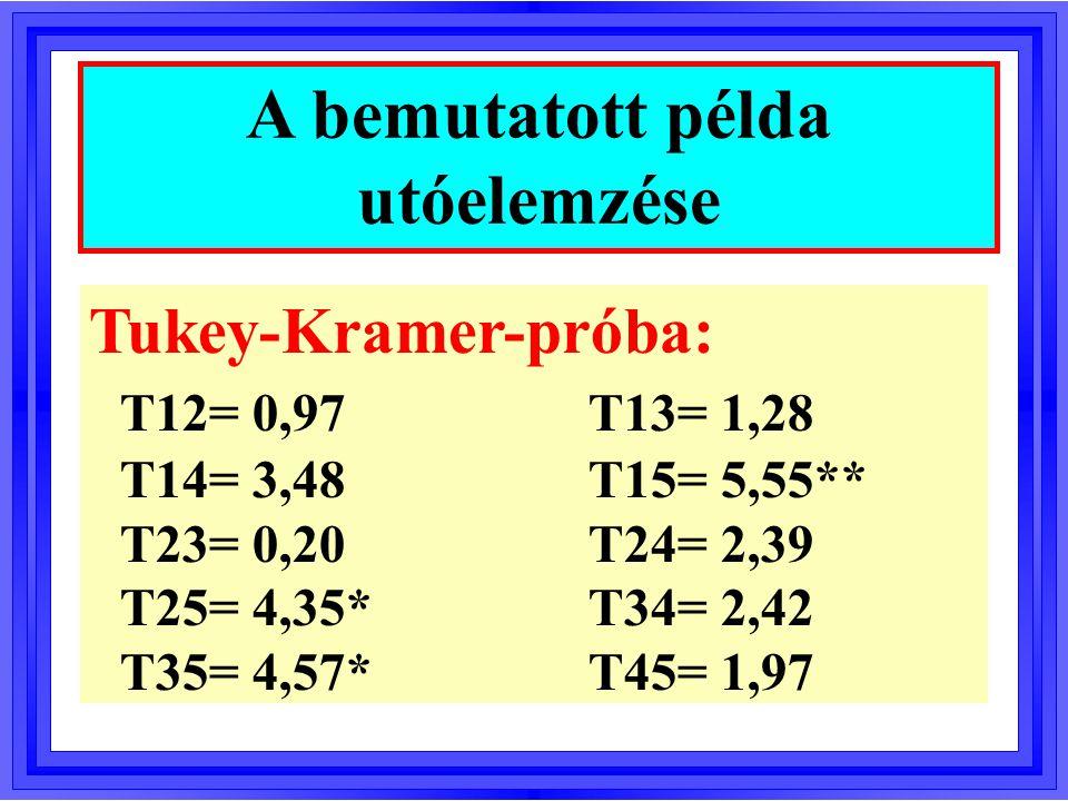 Tukey-Kramer-próba: T12= 0,97T13= 1,28 T14= 3,48T15= 5,55** T23= 0,20T24= 2,39 T25= 4,35*T34= 2,42 T35= 4,57*T45= 1,97 A bemutatott példa utóelemzése