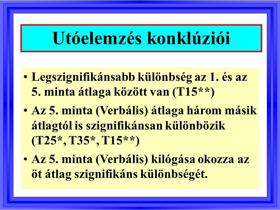 Legszignifikánsabb különbség az 1. és az 5. minta átlaga között van (T15**) Az 5. minta (Verbális) átlaga három másik átlagtól is szignifikánsan külön