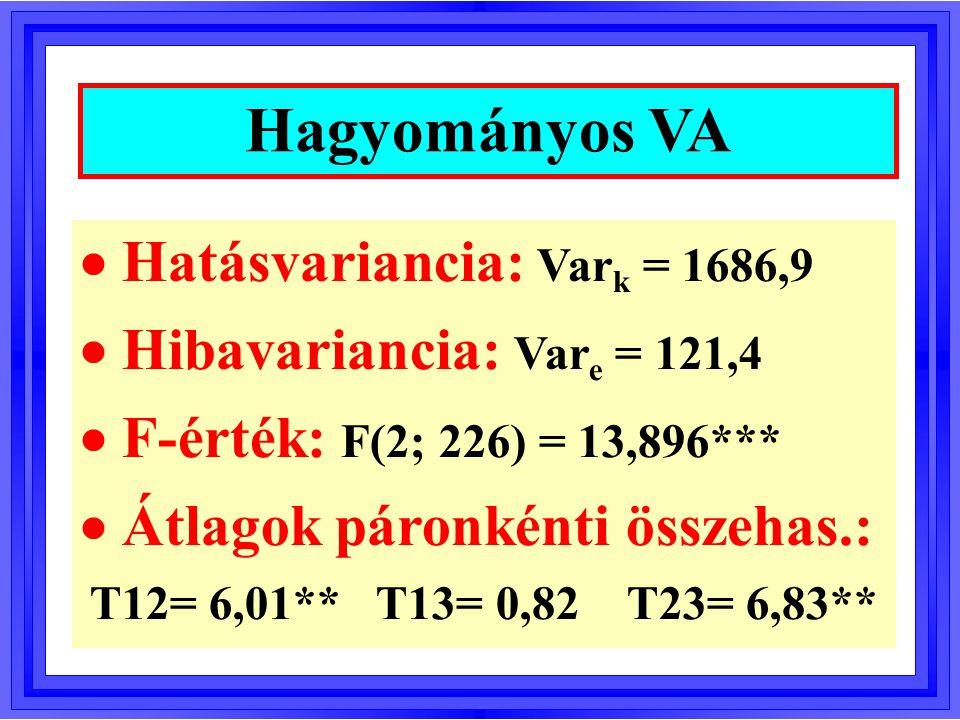 Hatásvariancia: Var k = 1686,9  Hibavariancia: Var e = 121,4  F-érték: F(2; 226) = 13,896***  Átlagok páronkénti összehas.: T12= 6,01** T13= 0,82