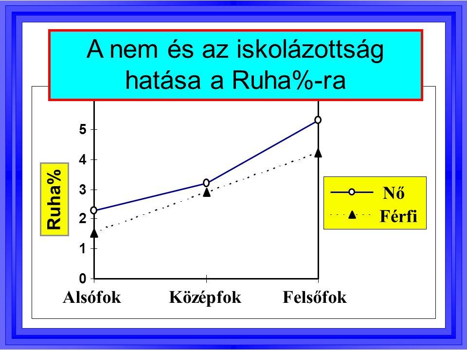 0 1 2 3 4 5 Ruha% AlsófokKözépfokFelsőfok Nő Férfi A nem és az iskolázottság hatása a Ruha%-ra