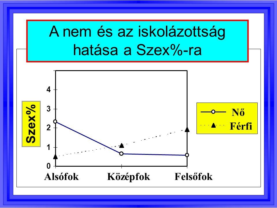 0 1 2 3 4 AlsófokKözépfokFelsőfok Szex% Nő Férfi A nem és az iskolázottság hatása a Szex%-ra