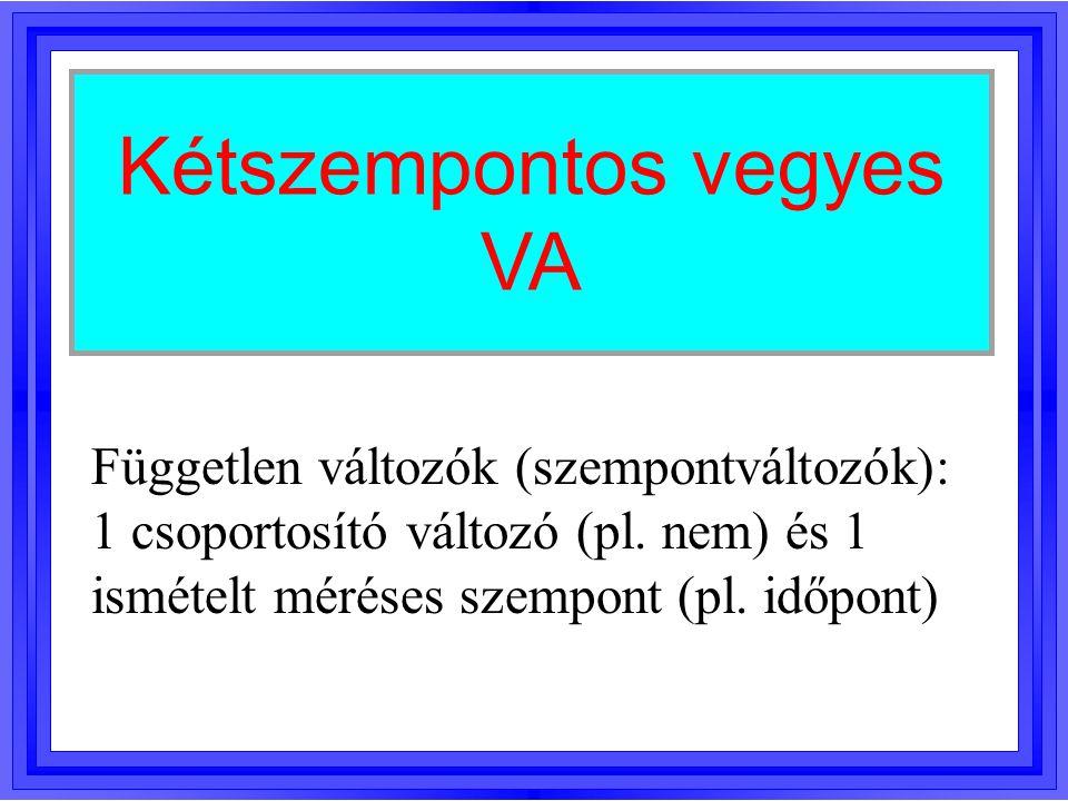 Kétszempontos vegyes VA Független változók (szempontváltozók): 1 csoportosító változó (pl. nem) és 1 ismételt méréses szempont (pl. időpont)