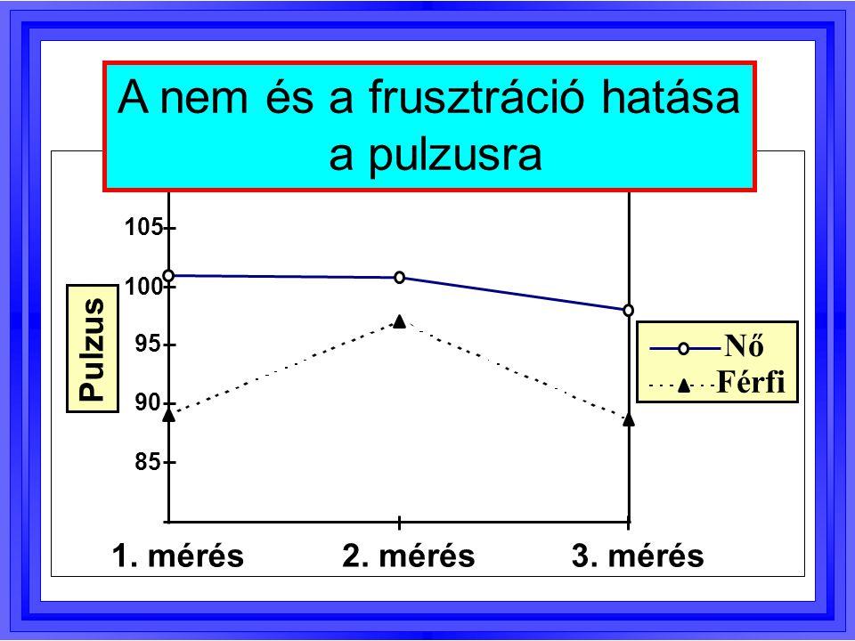 85 90 95 100 105 1. mérés2. mérés3. mérés Pulzus Nő Férfi A nem és a frusztráció hatása a pulzusra