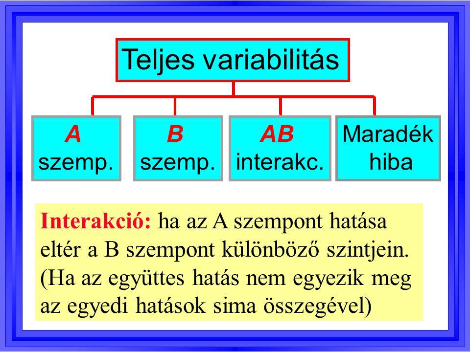A szemp. Maradék hiba Teljes variabilitás B szemp. AB interakc. Interakció: ha az A szempont hatása eltér a B szempont különböző szintjein. (Ha az egy