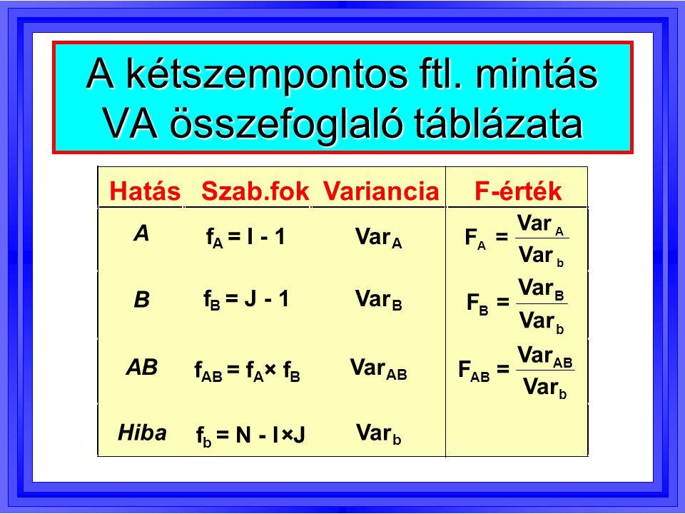 A kétszempontos ftl. mintás VA összefoglaló táblázata HatásSzab.fokVarianciaF-érték A f A = I - 1Var A F A A b = B f B = J - 1Var B F B B b = AB f = f