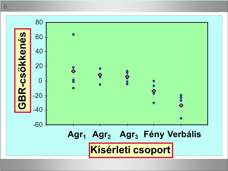 Geisser-Greenhouse-féle ε: ε = 0,964 Huynh-Feldt-féle ε: ε = 0,980 Szabadságfok korrekció: A robusztus próbáknál ilyen arányban csökkennek a szabadságfokok Epszilon együtthatók
