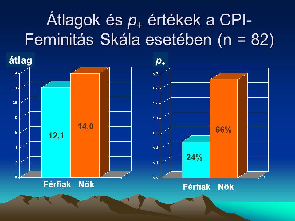 Átlagok és p + értékek a CPI- Feminitás Skála esetében (n = 82) 24% 66% p+p+ FérfiakNők átlag 12,1 14,0 FérfiakNők