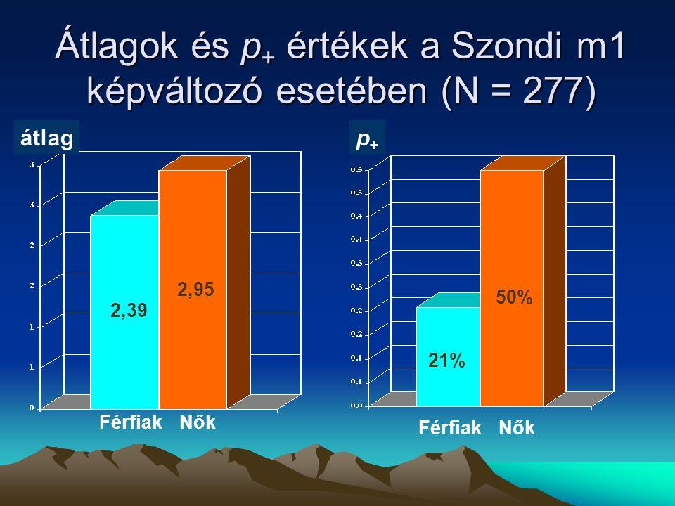 Átlagok és p + értékek a Szondi m1 képváltozó esetében (N = 277) 21% 50% p+p+ FérfiakNők átlag 2,39 2,95 FérfiakNők