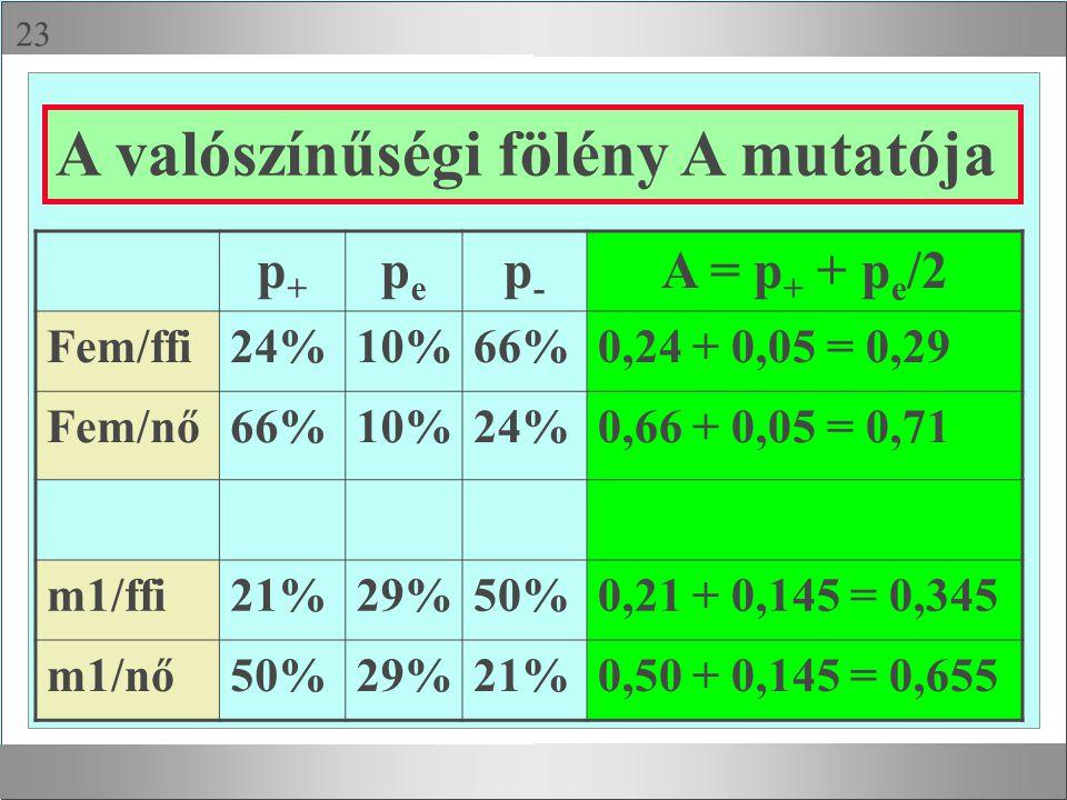  p+p+ pepe p-p- A = p + + p e /2 Fem/ffi24%10%66%0,24 + 0,05 = 0,29 Fem/nő66%10%24%0,66 + 0,05 = 0,71 m1/ffi21%29%50%0,21 + 0,145 = 0,345 m1/nő50%29