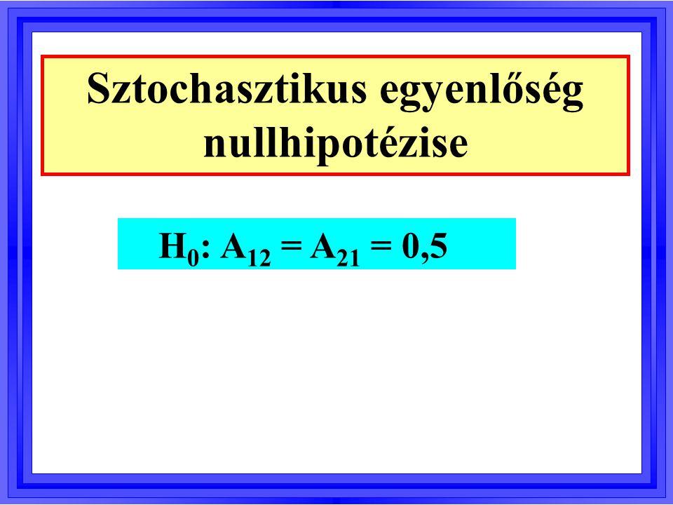 Sztochasztikus egyenlőség nullhipotézise H 0 : A 12 = A 21 = 0,5