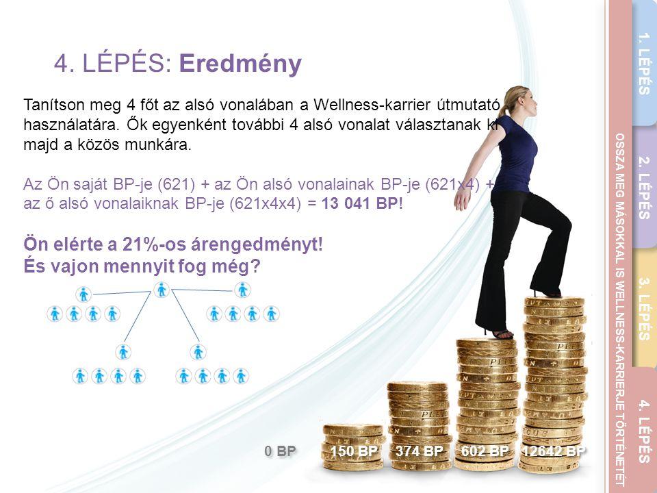THE WELLNESS CAREER GUIDE 4. LÉPÉS: Eredmény Tanítson meg 4 főt az alsó vonalában a Wellness-karrier útmutató használatára. Ők egyenként további 4 als