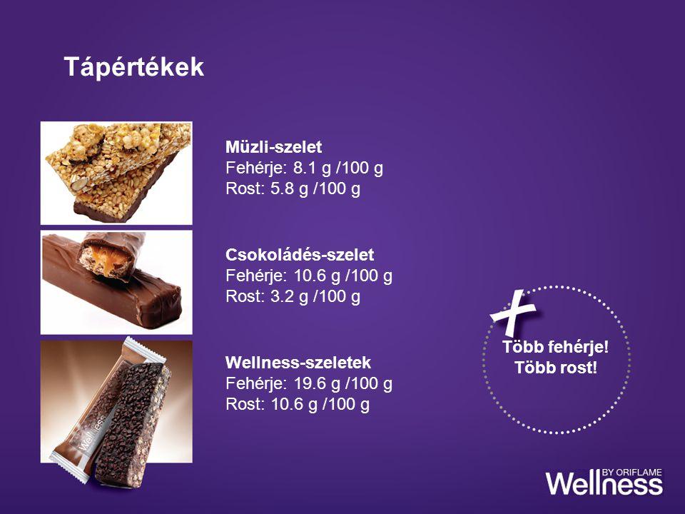 Tápértékek Csokoládés-szelet Fehérje: 10.6 g /100 g Rost: 3.2 g /100 g Müzli-szelet Fehérje: 8.1 g /100 g Rost: 5.8 g /100 g Wellness-szeletek Fehérje