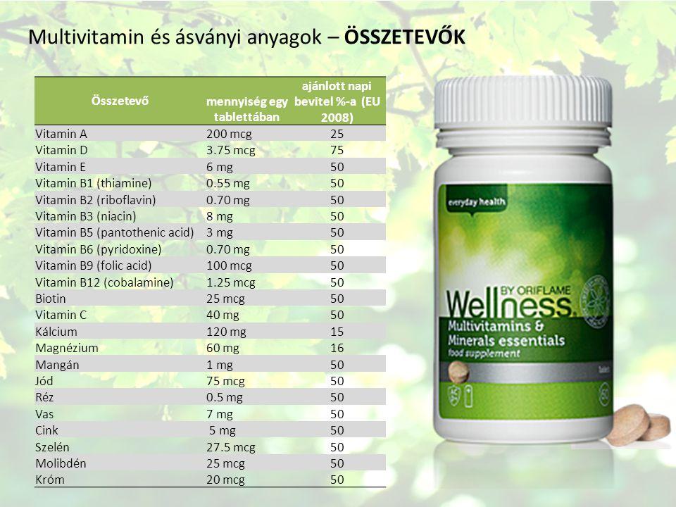 Multivitamin és ásványi anyagok – ÖSSZETEVŐK Összetevő mennyiség egy tablettában ajánlott napi bevitel %-a (EU 2008) Vitamin A200 mcg25 Vitamin D3.75 mcg75 Vitamin E6 mg50 Vitamin B1 (thiamine)0.55 mg50 Vitamin B2 (riboflavin)0.70 mg50 Vitamin B3 (niacin)8 mg50 Vitamin B5 (pantothenic acid)3 mg50 Vitamin B6 (pyridoxine)0.70 mg50 Vitamin B9 (folic acid)100 mcg50 Vitamin B12 (cobalamine)1.25 mcg50 Biotin25 mcg50 Vitamin C40 mg50 Kálcium120 mg15 Magnézium60 mg16 Mangán1 mg50 Jód75 mcg50 Réz0.5 mg50 Vas7 mg50 Cink 5 mg50 Szelén27.5 mcg50 Molibdén25 mcg50 Króm20 mcg50