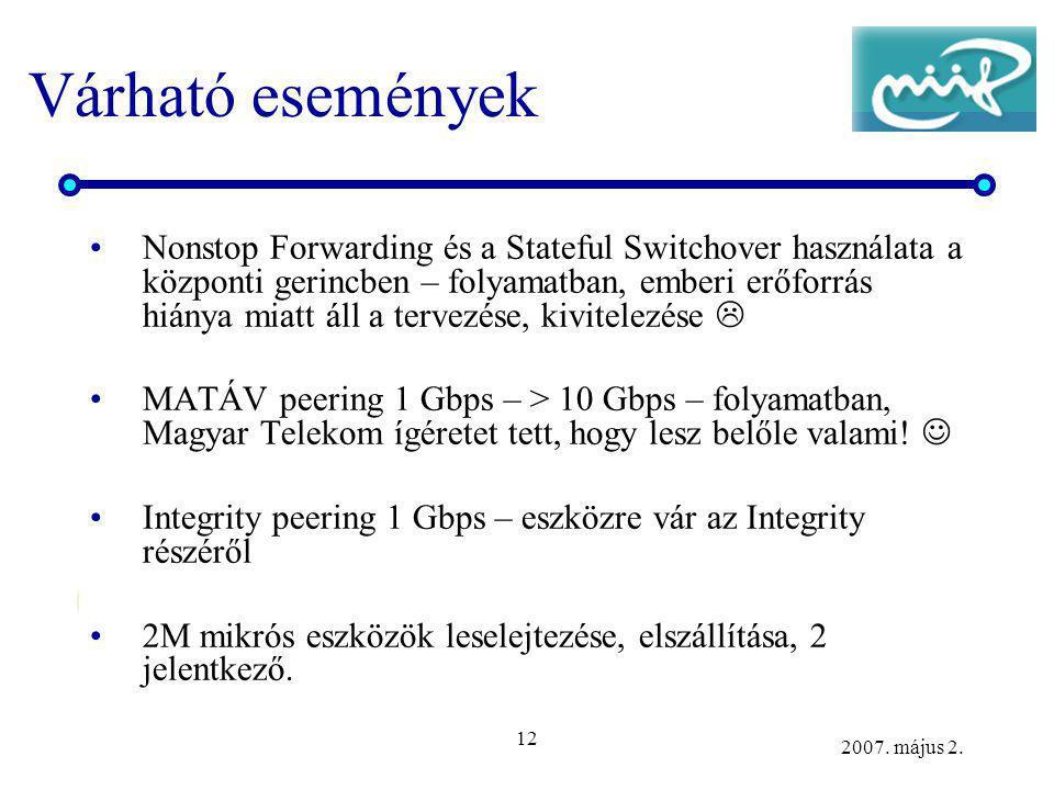 12 2007. május 2. Várható események Nonstop Forwarding és a Stateful Switchover használata a központi gerincben – folyamatban, emberi erőforrás hiánya