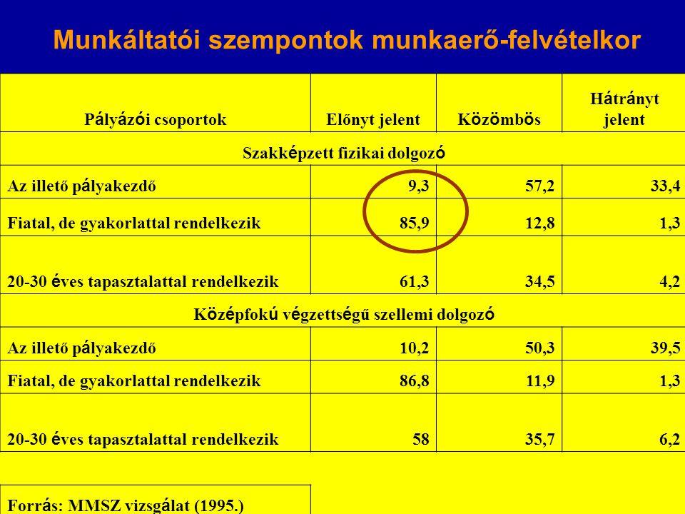 P á ly á z ó i csoportok Előnyt jelent K ö z ö mb ö s H á tr á nyt jelent Szakk é pzett fizikai dolgoz ó Az illető p á lyakezdő 9,357,233,4 Fiatal, de gyakorlattal rendelkezik85,912,81,3 20-30 é ves tapasztalattal rendelkezik 61,334,54,2 K ö z é pfok ú v é gzetts é gű szellemi dolgoz ó Az illető p á lyakezdő 10,250,339,5 Fiatal, de gyakorlattal rendelkezik86,811,91,3 20-30 é ves tapasztalattal rendelkezik 5835,76,2 Forr á s: MMSZ vizsg á lat (1995.) Munkáltatói szempontok munkaerő-felvételkor