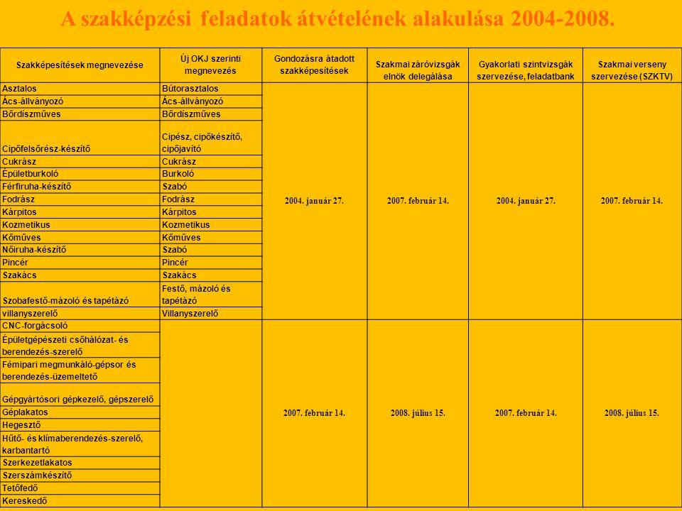 Szakképesítések megnevezése Új OKJ szerinti megnevezés Gondozásra átadott szakképesítések Szakmai záróvizsgák elnök delegálása Gyakorlati szintvizsgák szervezése, feladatbank Szakmai verseny szervezése (SZKTV) AsztalosBútorasztalos 2004.