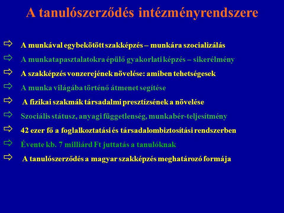Dél AlföldDél-DunántúlÉszak-AlföldÉszak-MagyarországKözép-DunántúlKözép-MagyarországNyugat-Dunanántúl Ács, állványozó BútorasztalosÁpolási asszisztensÁllattenyésztőBolti eladóÁpolóÁpolási asszisztens Épületgépészeti csőhálózat- és berendezés-szerelő ÁpolóÁpolási asszisztensBútorasztalosBolti eladóÁpoló Gépi forgácsolóAutóelektronikai műszerészÁpoló Elektromechanikai műszerész BútorasztalosBolti eladóAutószerelő GéplakatosAutomatikai műszerész Elektronikai műszerész Csecsemő- és gyermekápoló BurkolóBolti eladó HegesztőAutószerelőCukrászÉpület- és építménybádogosElektronikai műszerészBútorasztalosBurkoló KőművesBolti eladóÉpület- és építménybádogosÉpületasztalosEnergetikus Csecsemő- és gyermekápoló CAD-CAM informatikus SzerkezetlakatosBurkolóÉpületasztalos Épületgépészeti csőhálózat- és berendezés-szerelő Épület- és építménybádogosElektronikai műszerész Épületgépészeti csőhálózat- és berendezés-szerelő SzerszámkészítőBútorasztalos Épületgépészeti csőhálózat- és berendezés-szerelő Erdészeti szakmunkás Épületgépészeti csőhálózat- és berendezés-szerelő Épületlakatos Gépgyártósori gépkezelő, gépszerelő VillanyszerelőCukrász Gáz- és tüzeléstechnikai műszerész Festő, mázoló és tapétázóErdészeti szakmunkásGépi forgácsoló Csecsemő- és gyermekápoló Gépgyártástechnológiai technikus Gépi forgácsolóFestő, mázoló és tapétázóGéplakatos Elektronikai technikus Gépgyártósori gépkezelő, gépszerelő Géplakatos Gépgyártástechnológiai technikus Hajózási technikusHegesztő Épület- és építménybádogosGépi forgácsolóHaszongépjármű vezetőGépi forgácsolóHegesztőKarosszérialakatos Épületgépészeti csőhálózat- és berendezés-szerelő GéplakatosHegesztőGéplakatos Hűtő- és klímaberendezés- szerelő, karbantartó Kőműves Gépgyártástechnológiai technikus HegesztőJárműfényezőHegesztőKereskedőMechatronikai műszerész Gépi forgácsolóKertészKarosszérialakatos Hűtő- és klímaberendezés- szerelő, karbantartó KőművesMűtéti asszisztens GéplakatosMentőápolóKertészKereskedelmi menedzser Közlekedésautomatikai műszerész 