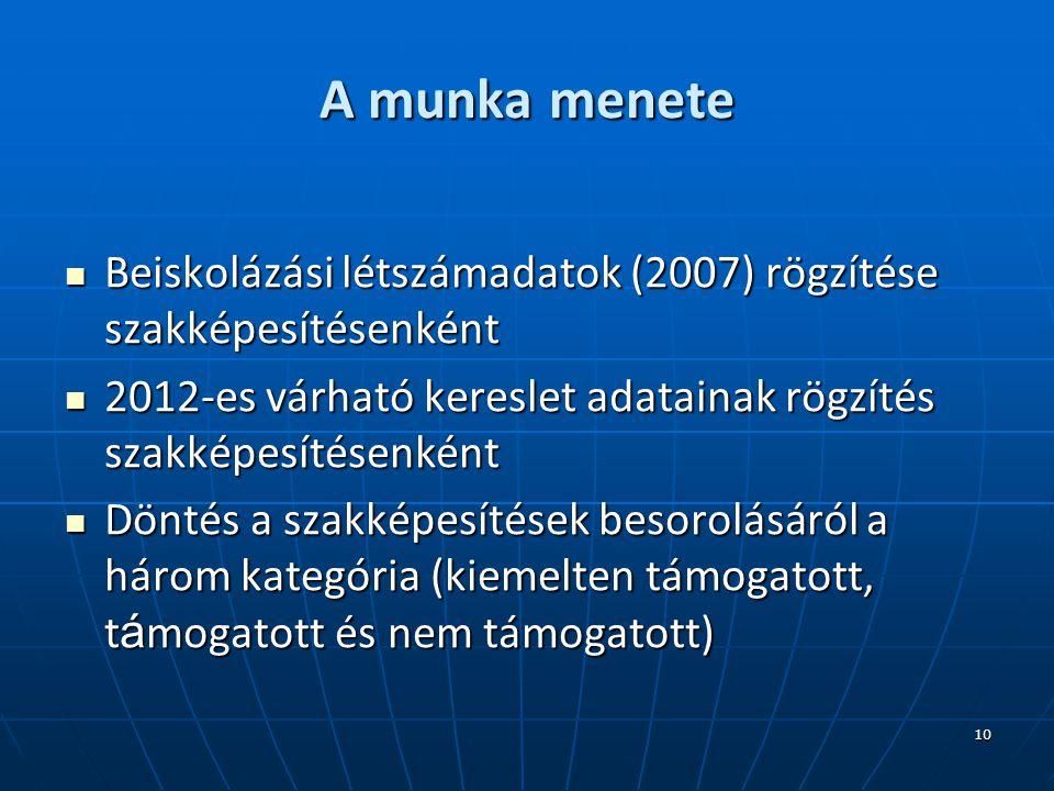 10 A munka menete Beiskolázási létszámadatok (2007) rögzítése szakképesítésenként Beiskolázási létszámadatok (2007) rögzítése szakképesítésenként 2012-es várható kereslet adatainak rögzítés szakképesítésenként 2012-es várható kereslet adatainak rögzítés szakképesítésenként Döntés a szakképesítések besorolásáról a három kategória (kiemelten támogatott, t á mogatott és nem támogatott) Döntés a szakképesítések besorolásáról a három kategória (kiemelten támogatott, t á mogatott és nem támogatott)
