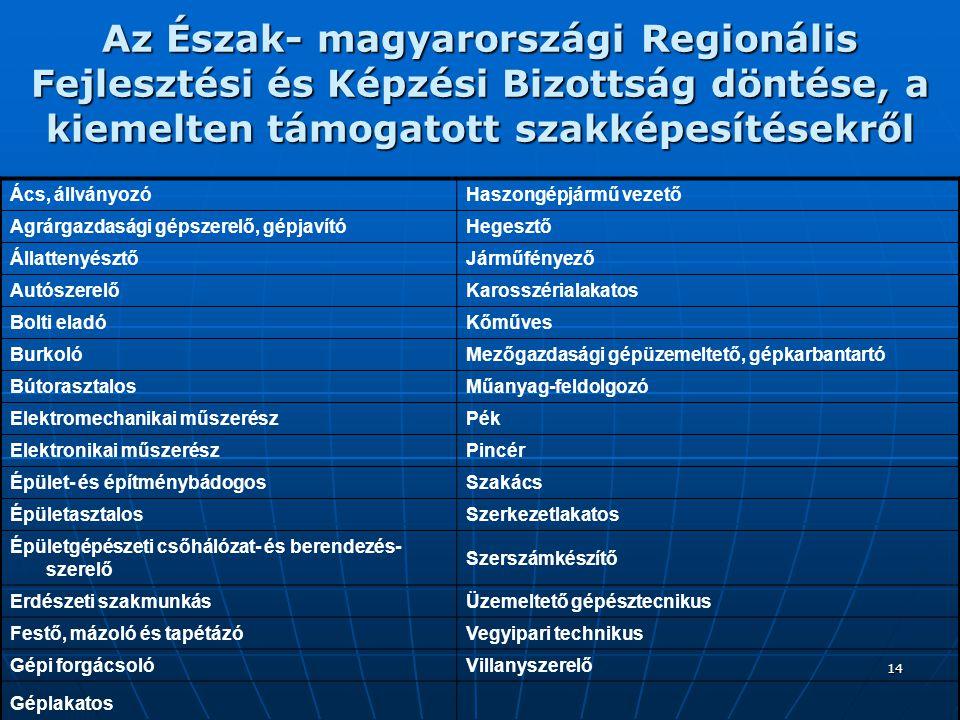 14 Az Észak- magyarországi Regionális Fejlesztési és Képzési Bizottság döntése, a kiemelten támogatott szakképesítésekről Ács, állványozóHaszongépjármű vezető Agrárgazdasági gépszerelő, gépjavítóHegesztő ÁllattenyésztőJárműfényező AutószerelőKarosszérialakatos Bolti eladóKőműves BurkolóMezőgazdasági gépüzemeltető, gépkarbantartó BútorasztalosMűanyag-feldolgozó Elektromechanikai műszerészPék Elektronikai műszerészPincér Épület- és építménybádogosSzakács ÉpületasztalosSzerkezetlakatos Épületgépészeti csőhálózat- és berendezés- szerelő Szerszámkészítő Erdészeti szakmunkásÜzemeltető gépésztecnikus Festő, mázoló és tapétázóVegyipari technikus Gépi forgácsolóVillanyszerelő Géplakatos