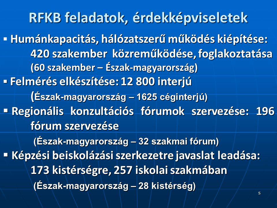 5 RFKB feladatok, érdekképviseletek Humánkapacitás, hálózatszerű működés kiépítése:  Humánkapacitás, hálózatszerű működés kiépítése: 420 szakember közreműködése, foglakoztatása (60 szakember – Észak-magyarország)  Felmérés elkészítése: 12 800 interjú ( Észak-magyarország – 1625 céginterjú)  Regionális konzultációs fórumok szervezése: 196 fórum szervezése (Észak-magyarország – 32 szakmai fórum) (Észak-magyarország – 32 szakmai fórum)  Képzési beiskolázási szerkezetre javaslat leadása: 173 kistérségre, 257 iskolai szakmában (Észak-magyarország – 28 kistérség) (Észak-magyarország – 28 kistérség)