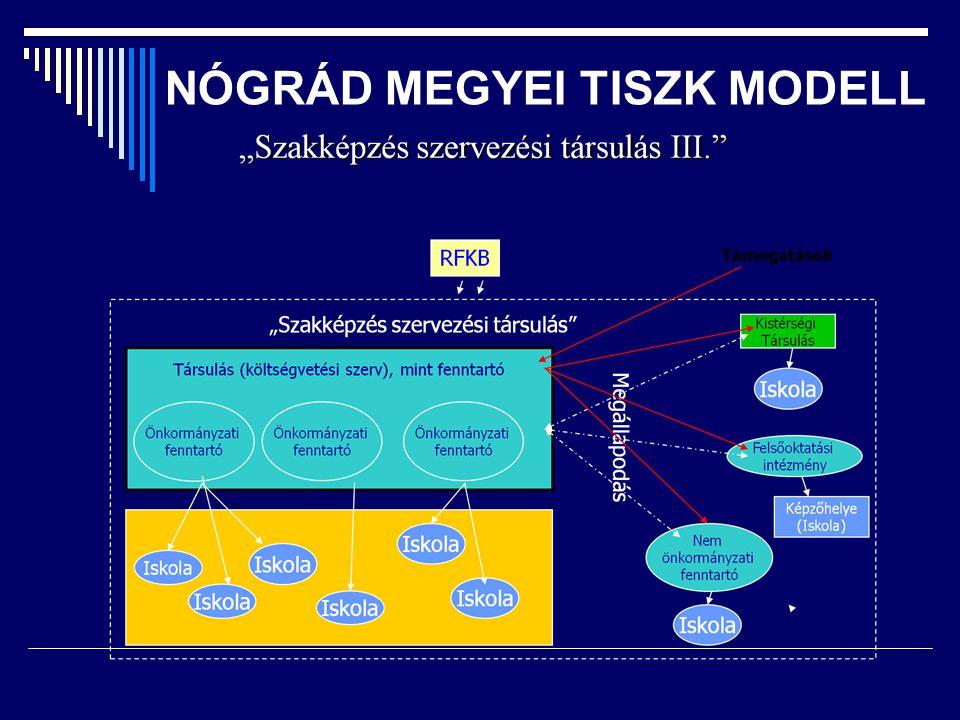 NÓGRÁD MEGYEI TISZK MODELL