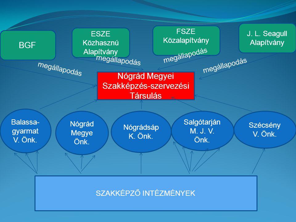 Nógrád Megyei Szakképzés-szervezési Társulás Balassa- gyarmat V.