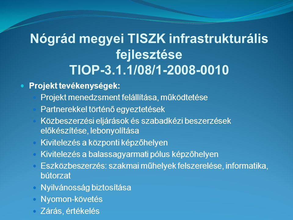 Nógrád megyei TISZK infrastrukturális fejlesztése TIOP-3.1.1/08/1-2008-0010 Projekt tevékenységek: Projekt menedzsment felállítása, működtetése Partnerekkel történő egyeztetések Közbeszerzési eljárások és szabadkézi beszerzések előkészítése, lebonyolítása Kivitelezés a központi képzőhelyen Kivitelezés a balassagyarmati pólus képzőhelyen Eszközbeszerzés: szakmai műhelyek felszerelése, informatika, bútorzat Nyilvánosság biztosítása Nyomon-követés Zárás, értékelés