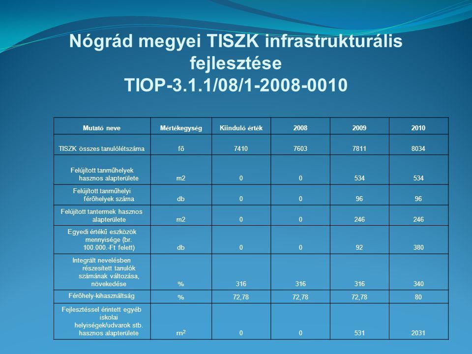 Nógrád megyei TISZK infrastrukturális fejlesztése TIOP-3.1.1/08/1-2008-0010 Mutat ó neveM é rt é kegys é gKiindul ó é rt é k 200820092010 TISZK összes tanulólétszámafő7410760378118034 Felújított tanműhelyek hasznos alapterületem200534 Felújított tanműhelyi férőhelyek számadb0096 Felújított tantermek hasznos alapterületem200246 Egyedi értékű eszközök mennyisége (br.