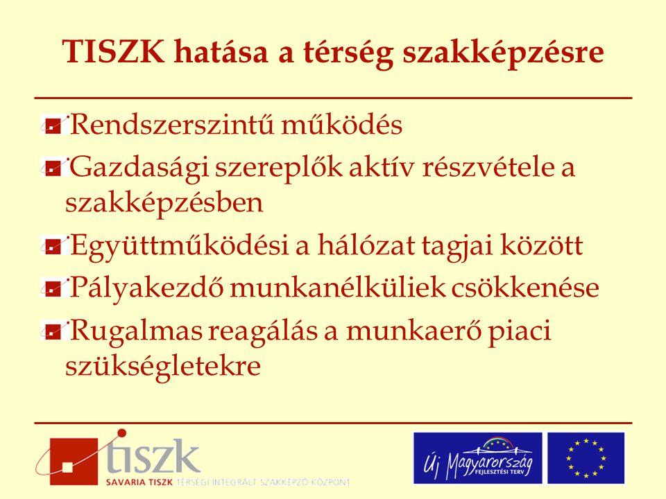 TISZK hatása a térség szakképzésre Rendszerszintű működés Gazdasági szereplők aktív részvétele a szakképzésben Együttműködési a hálózat tagjai között Pályakezdő munkanélküliek csökkenése Rugalmas reagálás a munkaerő piaci szükségletekre